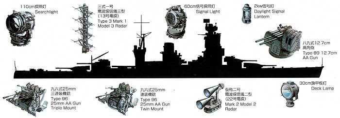 長門型戦艦用セットプラモデル(ファインモールド1/700 ナノ・ドレッド シリーズNo.77904)商品画像_1