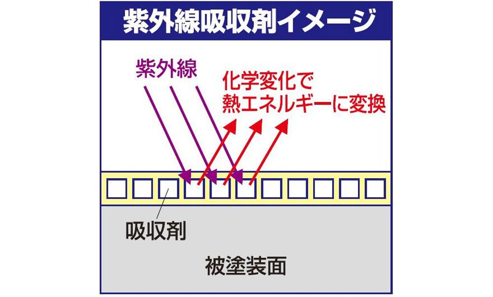 スーパークリアー 3 UVカット (つや消し)塗料(GSIクレオスMr.カラー GXNo.GX-113)商品画像_1
