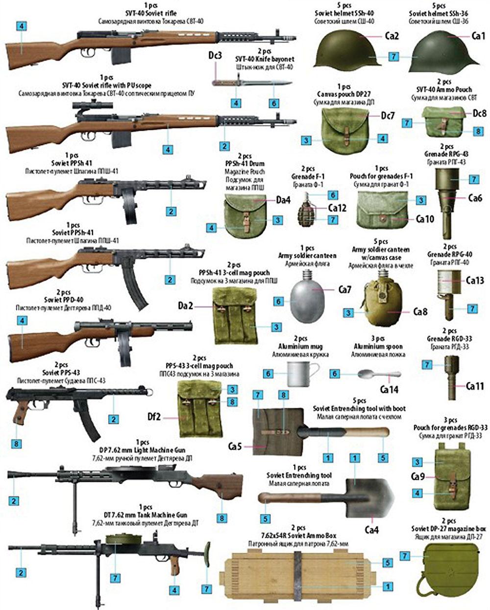 ソビエト歩兵 機関銃 装備品セット 特別版プラモデル(ミニアート1/35 WW2 ミリタリーミニチュアNo.35268)商品画像_2