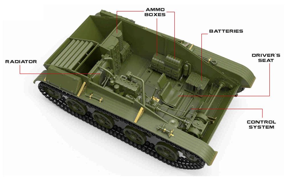 T-60 第37工場 スベルドロフスク製 1942年 春 フルインテリアプラモデル(ミニアート1/35 WW2 ミリタリーミニチュアNo.35260)商品画像_3