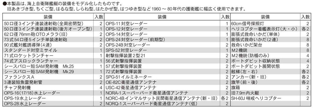 海上自衛隊 艦船装備セット 2プラモデル(ピットロードスカイウェーブ NE シリーズNo.NE011)商品画像_1
