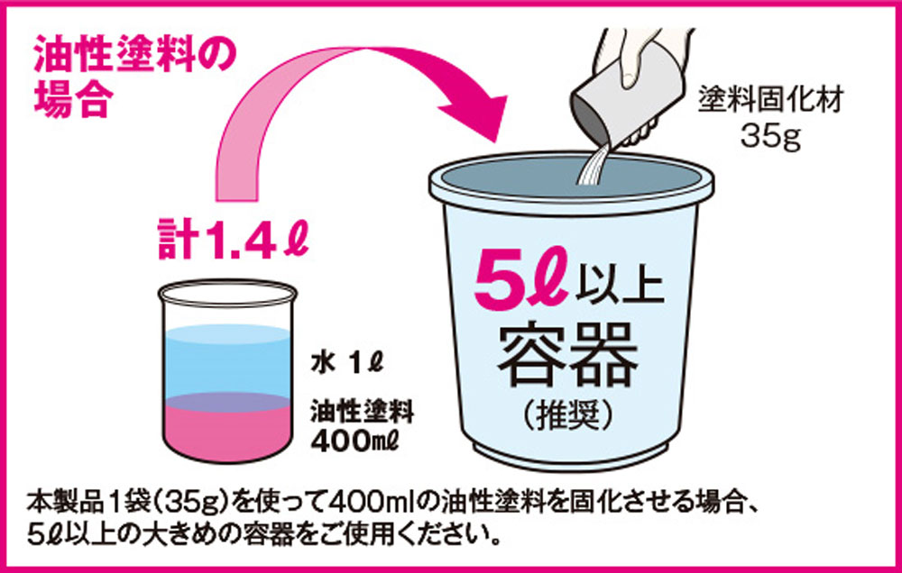 水性・油性兼用 塗料固化剤固化剤(ウェーブ造型資材No.OM067)商品画像_3