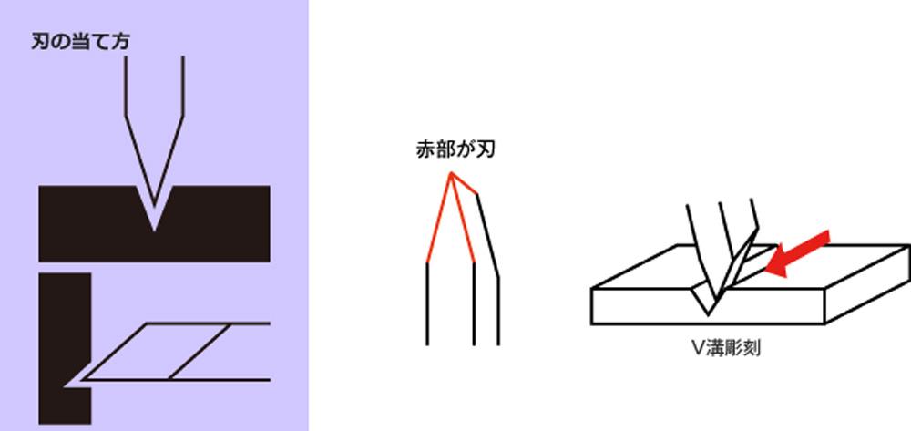 フィギュアエングレーバーツール(ファンテック斬技 (キレワザ) シリーズNo.CS-FE)商品画像_2