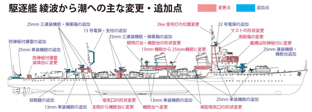 帝国海軍 駆逐艦 潮プラモデル(ファインモールド1/350 艦船シリーズNo.FW003)商品画像_1